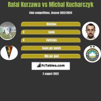 Rafal Kurzawa vs Michal Kucharczyk h2h player stats