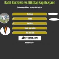 Rafał Kurzawa vs Nikolaj Hagelskjaer h2h player stats