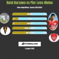 Rafal Kurzawa vs Pier Lees-Melou h2h player stats
