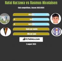 Rafał Kurzawa vs Rasmus Nicolaisen h2h player stats
