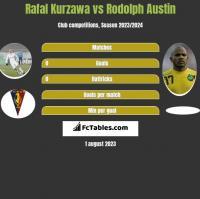 Rafal Kurzawa vs Rodolph Austin h2h player stats