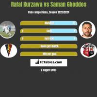 Rafal Kurzawa vs Saman Ghoddos h2h player stats