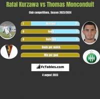 Rafal Kurzawa vs Thomas Monconduit h2h player stats