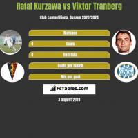 Rafal Kurzawa vs Viktor Tranberg h2h player stats