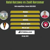 Rafał Kurzawa vs Zsolt Korcsmar h2h player stats