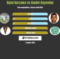 Rafal Kurzawa vs Daniel Anyembe h2h player stats