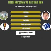 Rafał Kurzawa vs Kristian Riis h2h player stats