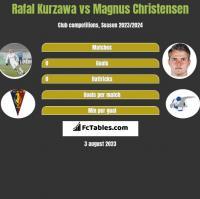 Rafał Kurzawa vs Magnus Christensen h2h player stats