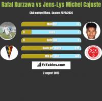 Rafal Kurzawa vs Jens-Lys Michel Cajuste h2h player stats