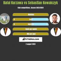 Rafal Kurzawa vs Sebastian Kowalczyk h2h player stats