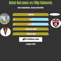 Rafal Kurzawa vs Filip Bainovic h2h player stats