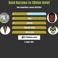 Rafal Kurzawa vs Clinton Antwi h2h player stats