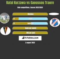 Rafal Kurzawa vs Gaoussou Traore h2h player stats