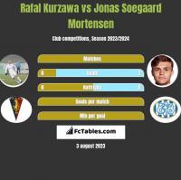 Rafal Kurzawa vs Jonas Soegaard Mortensen h2h player stats