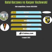 Rafal Kurzawa vs Kacper Kozlowski h2h player stats
