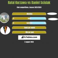 Rafal Kurzawa vs Daniel Scislak h2h player stats