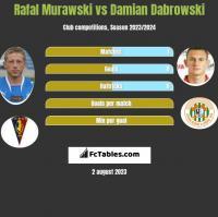 Rafał Murawski vs Damian Dąbrowski h2h player stats