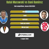 Rafał Murawski vs Dani Ramirez h2h player stats