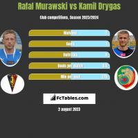 Rafał Murawski vs Kamil Drygas h2h player stats