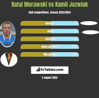 Rafał Murawski vs Kamil Jóźwiak h2h player stats