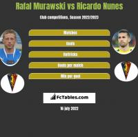 Rafał Murawski vs Ricardo Nunes h2h player stats