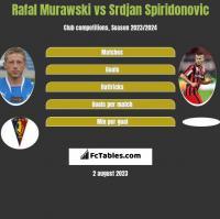 Rafał Murawski vs Srdjan Spiridonovic h2h player stats
