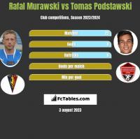 Rafał Murawski vs Tomas Podstawski h2h player stats