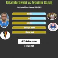 Rafał Murawski vs Zvonimir Kozulj h2h player stats