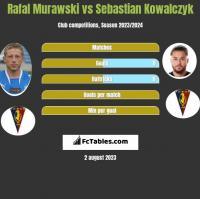 Rafał Murawski vs Sebastian Kowalczyk h2h player stats