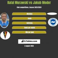 Rafał Murawski vs Jakub Moder h2h player stats