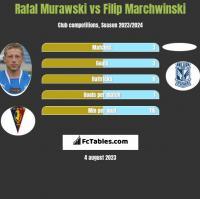 Rafał Murawski vs Filip Marchwinski h2h player stats