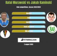 Rafał Murawski vs Jakub Kaminski h2h player stats