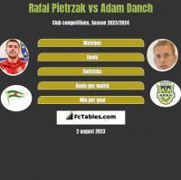 Rafał Pietrzak vs Adam Danch h2h player stats
