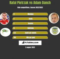 Rafal Pietrzak vs Adam Danch h2h player stats