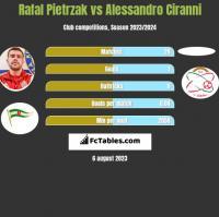 Rafal Pietrzak vs Alessandro Ciranni h2h player stats