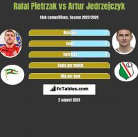 Rafał Pietrzak vs Artur Jędrzejczyk h2h player stats