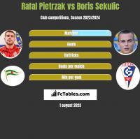 Rafał Pietrzak vs Boris Sekulic h2h player stats