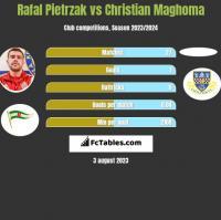 Rafał Pietrzak vs Christian Maghoma h2h player stats