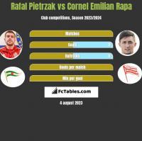 Rafał Pietrzak vs Cornel Emilian Rapa h2h player stats