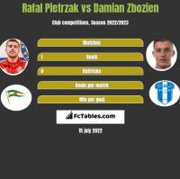 Rafał Pietrzak vs Damian Zbozień h2h player stats