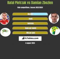 Rafal Pietrzak vs Damian Zbozien h2h player stats