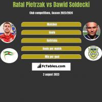 Rafał Pietrzak vs Dawid Sołdecki h2h player stats