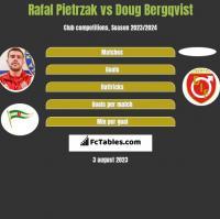 Rafal Pietrzak vs Doug Bergqvist h2h player stats
