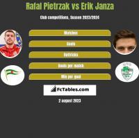 Rafał Pietrzak vs Erik Janza h2h player stats