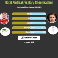 Rafal Pietrzak vs Gary Kagelmacher h2h player stats