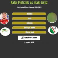 Rafał Pietrzak vs Inaki Astiz h2h player stats