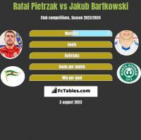 Rafał Pietrzak vs Jakub Bartkowski h2h player stats