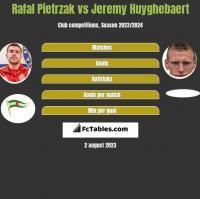 Rafal Pietrzak vs Jeremy Huyghebaert h2h player stats