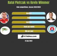 Rafal Pietrzak vs Kevin Wimmer h2h player stats