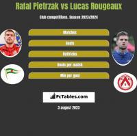 Rafal Pietrzak vs Lucas Rougeaux h2h player stats
